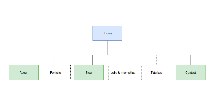 Mind map for the navigation structure of the club website